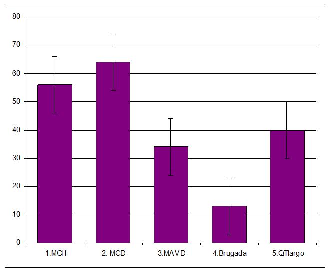 Rentabilidad del estudio genetico (porcentaje de pacientes índice en los que se ha identificado una mutación casual)